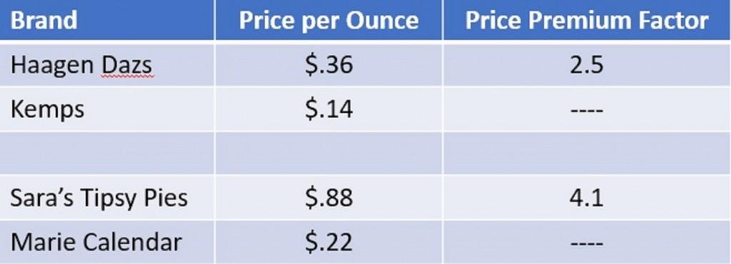 Tipsy Pies Price Premium 2
